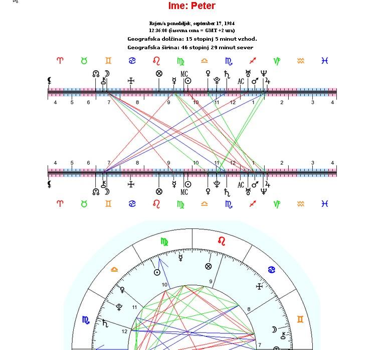 horoskop-karta
